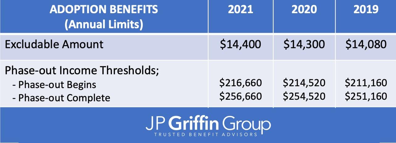 2021_Adoption_IRS_Contribution_Limits