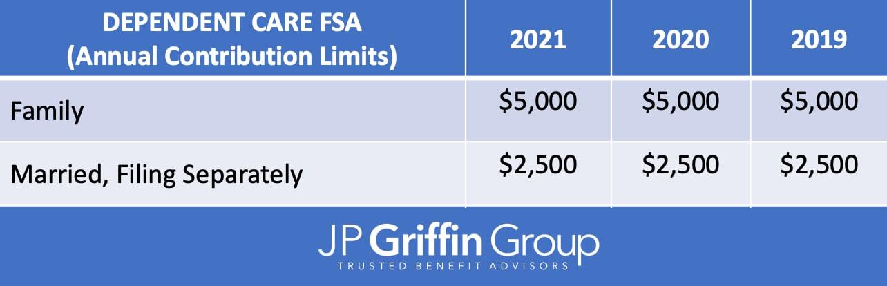 2021_Dependent_Care_FSA_IRS_Contribution_Limits