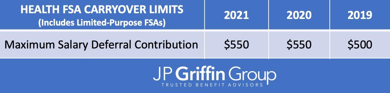2021_Health_FSA_IRS_Carryover_Limits