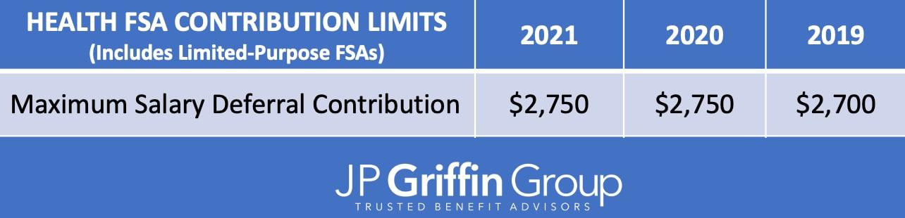 2021_Health_FSA_IRS_Contribution_Limits