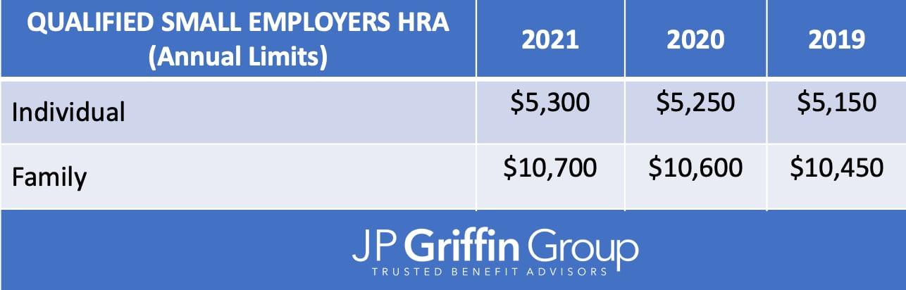 2021_QSEHRA_IRS_Contribution_Limits