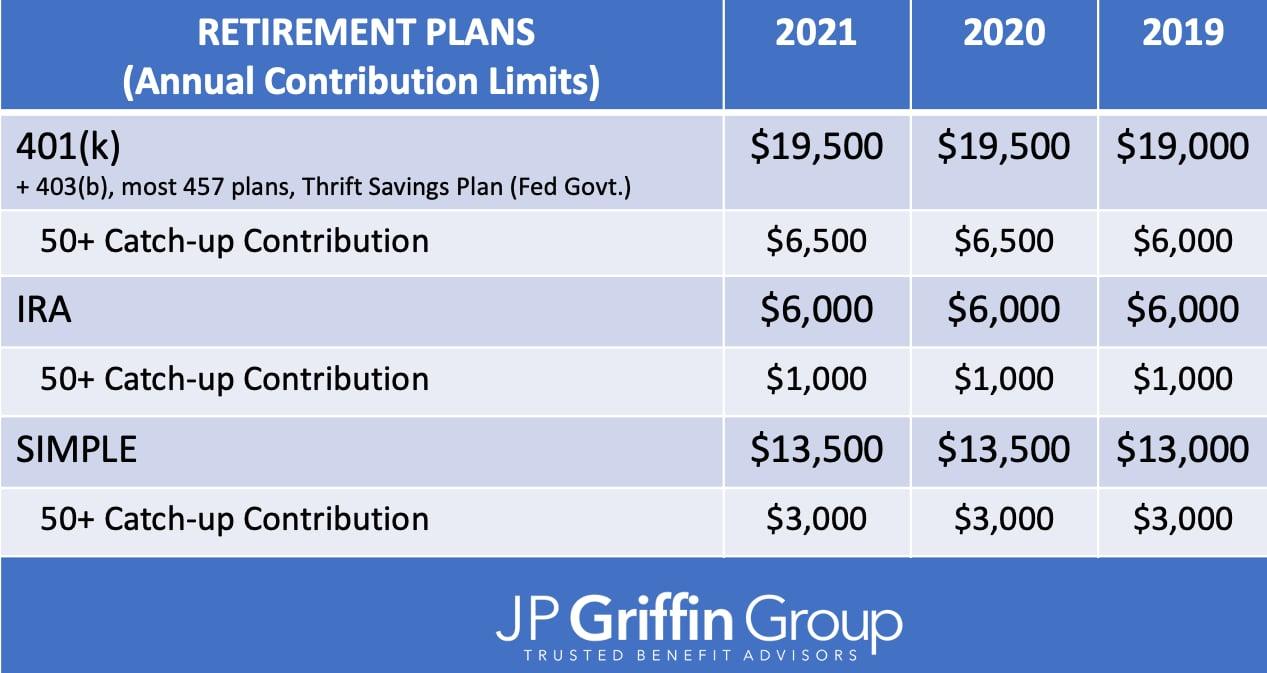 2021_Retirement_401k_IRS_Contribution_Limits