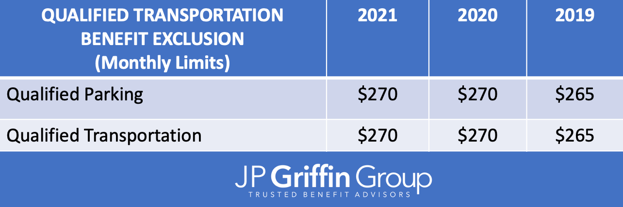 2021_Transportation_IRS_Contribution_Limits