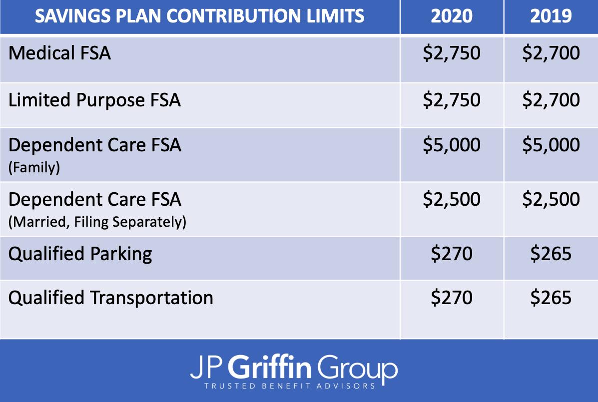 IRS_2020_Limits_Guidelines_Retirement_Plans