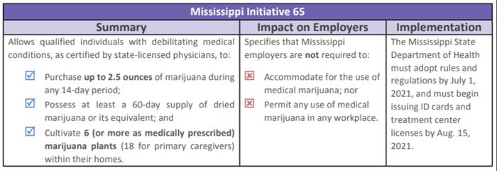 Mississippi_Marijuana_Laws