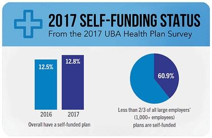Self Funding charts