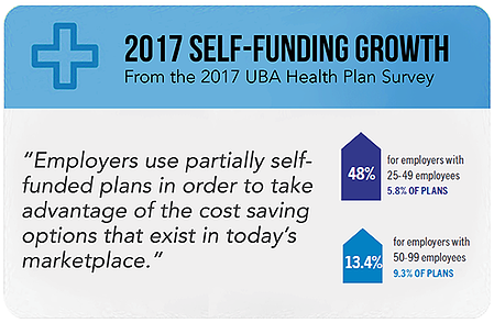 Self Funding with quote