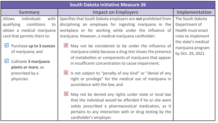 South_Dakota_Measure_26_Marijuana_Laws