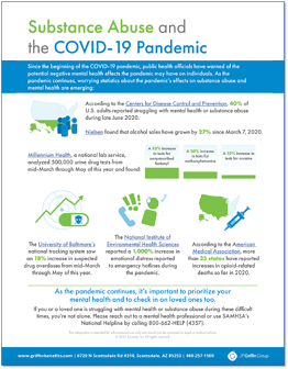 Substance Abuse and the COVID-19 Pandemic - Infographic