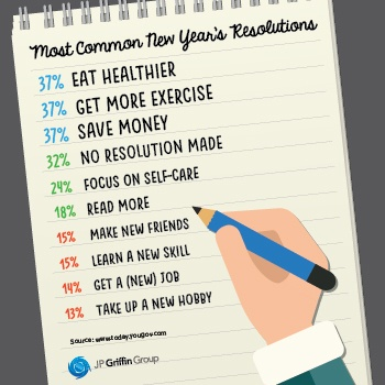 A list of the most common new year's resolutions.