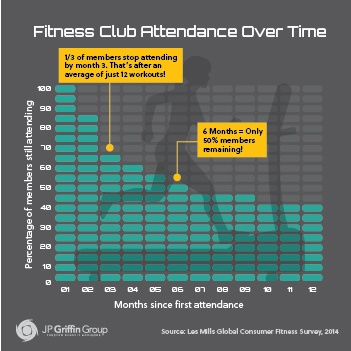 A graphic showing the drop in gym attendance as the year goes on.