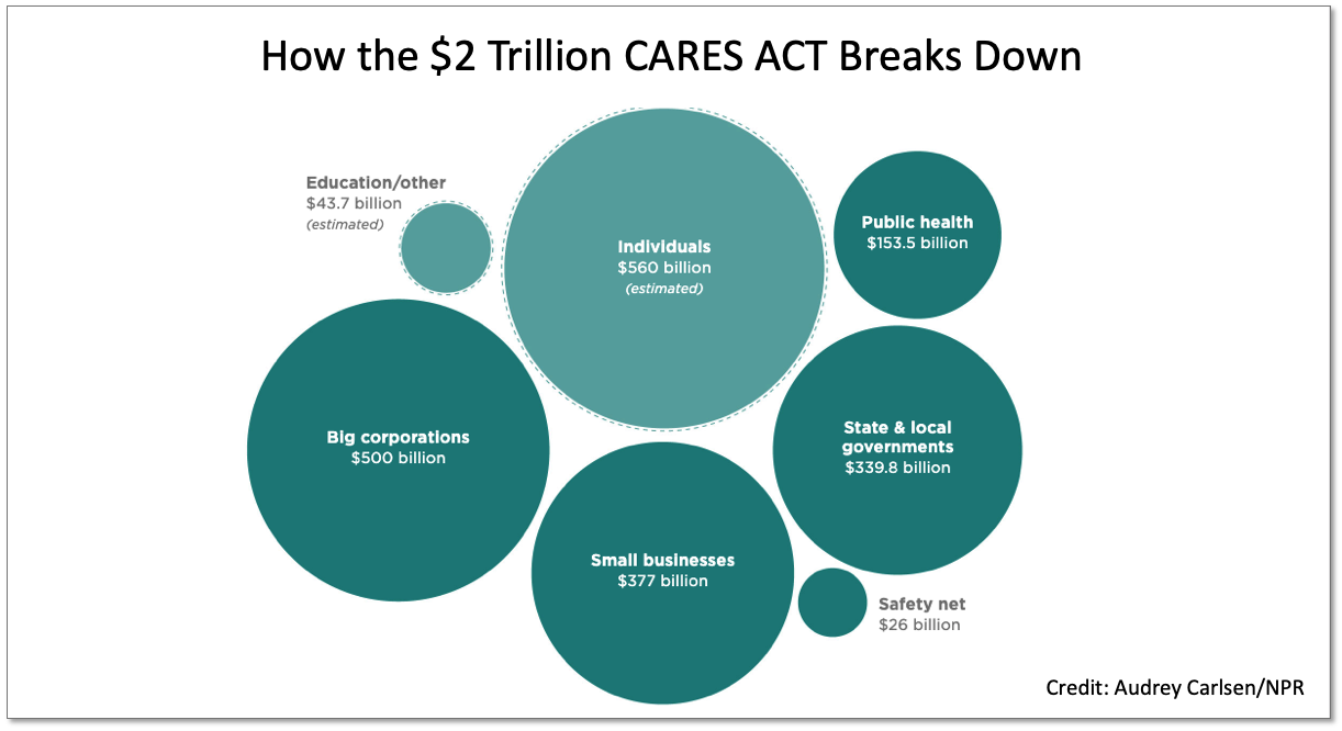 Employer Impact; The $2 Trillion COVID-19 Stimulus Package - Featured Image