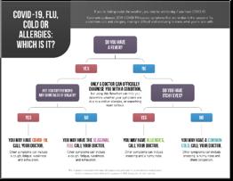 Flu, Allergies, Cold Flowchart-Poster-1