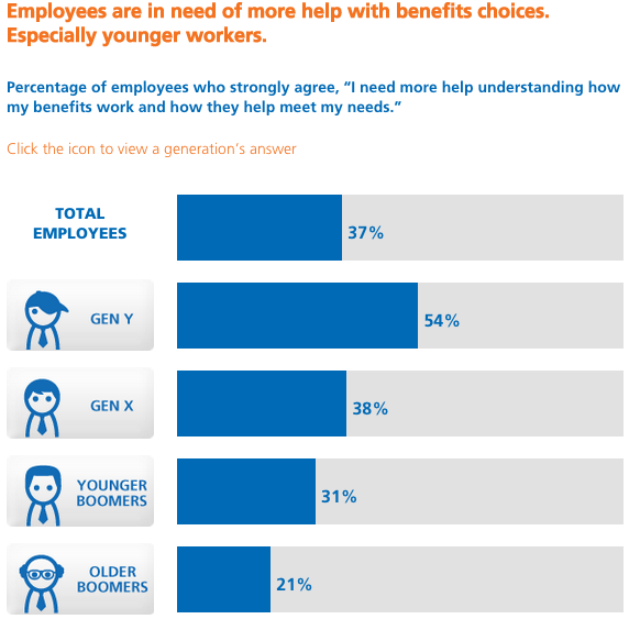 Key Takeaways From MetLife's Employee Benefit Trends Study - Featured Image