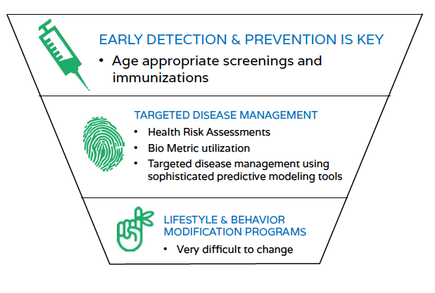 Effective Wellness Programs Focus on Screenings and Immunizations Over Behavior Modification - Featured Image
